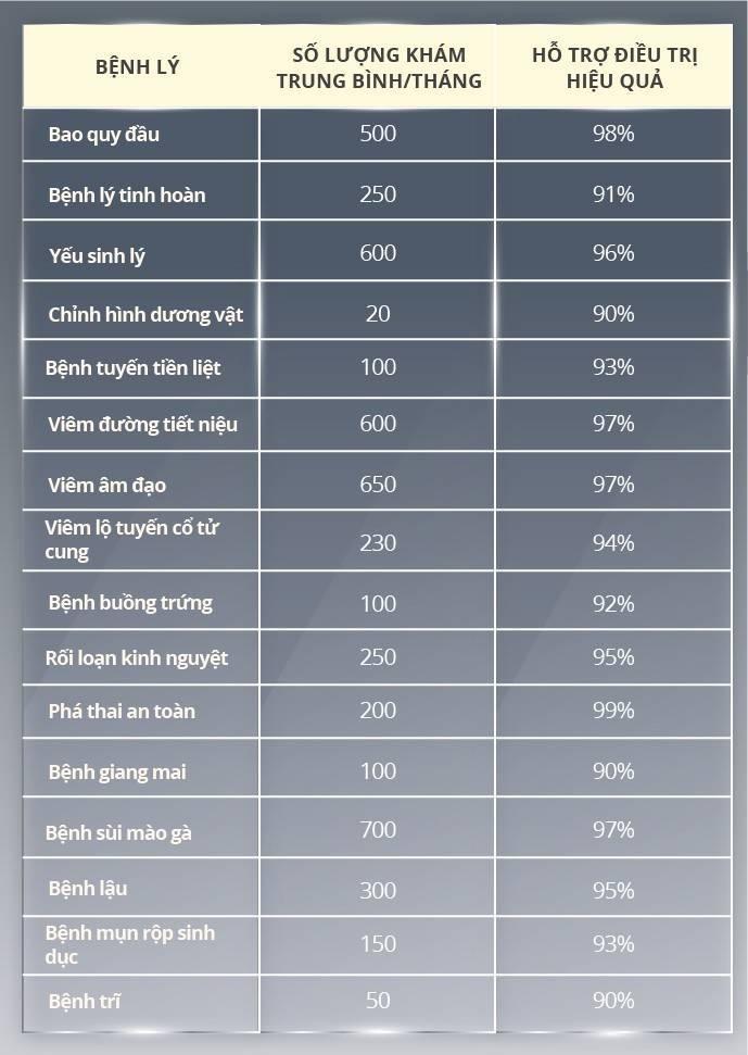 bảng thống kê bệnh tại phòng khám đa khoa Hữu Nghi